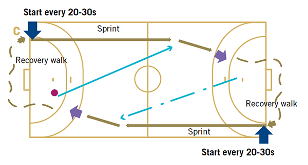 Figure 01b 1 A Example Of Handball Specific High Intensity Training With Short