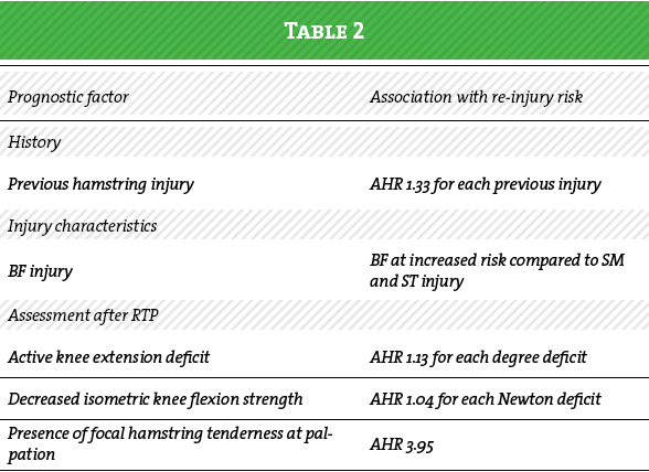 Aspetar Sports Medicine Journal - Return to play after acute