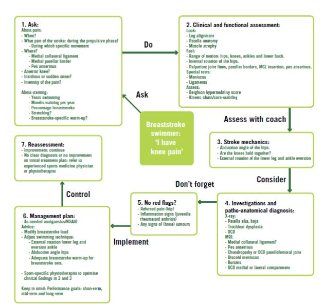 Table 1 Tstroke Flow Chart Mcl Medial Collateral Lint Ocd Osteochondritis Dissecans Nsaid