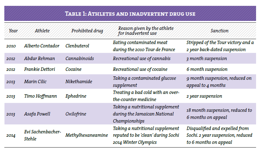 Aspetar Sports Medicine Journal Inadvertent Use Of Drugs