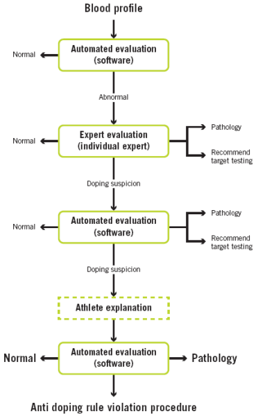 Aspetar Sports Medicine Journal - Doping and anti-doping in cycling