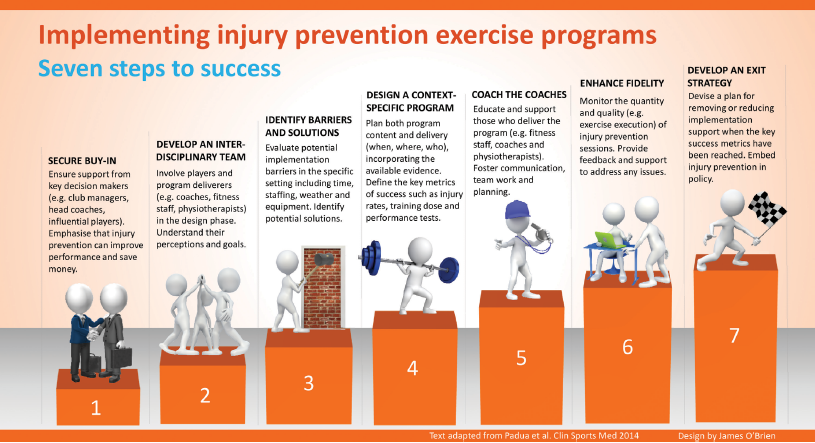 Aspetar Sports Medicine Journal - Implementing injury prevention