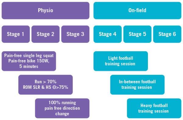 Aspetar Sports Medicine Journal - REHABILITATION AND RETURN